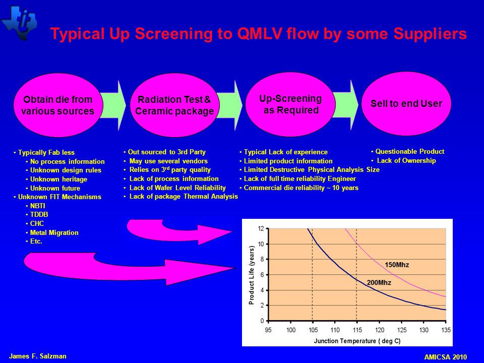 Typical Up Screening to QMLV flow by some Suppliers