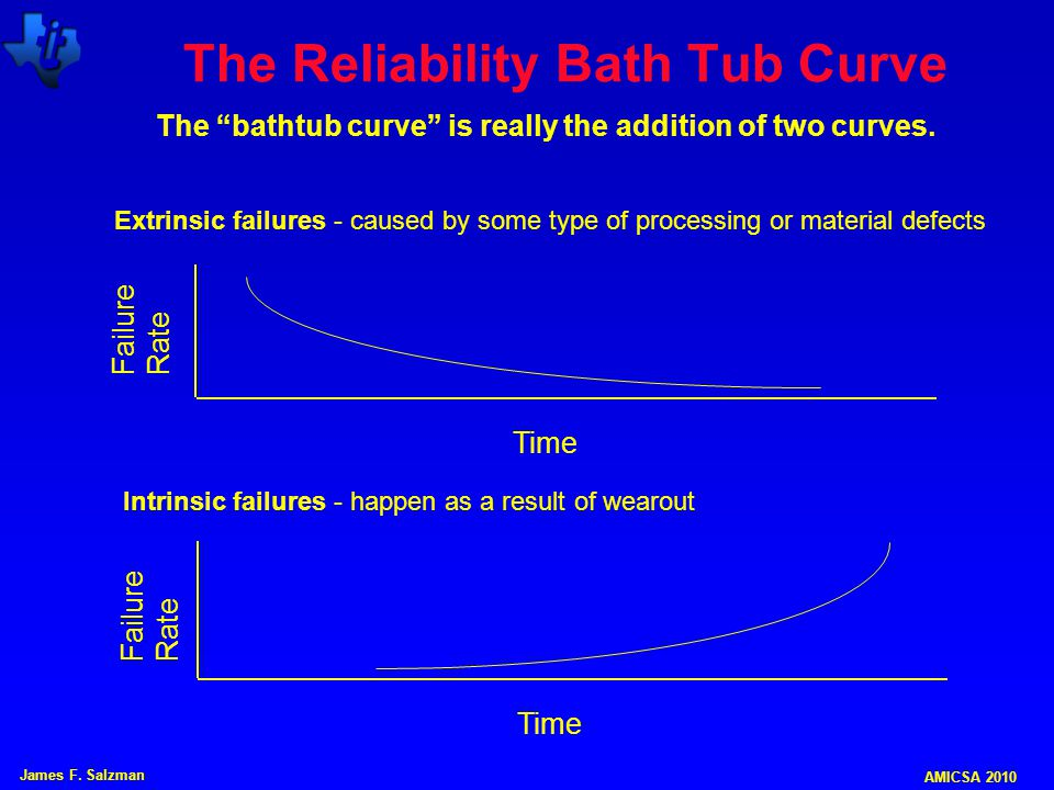 The Reliability Bath Tub Curve