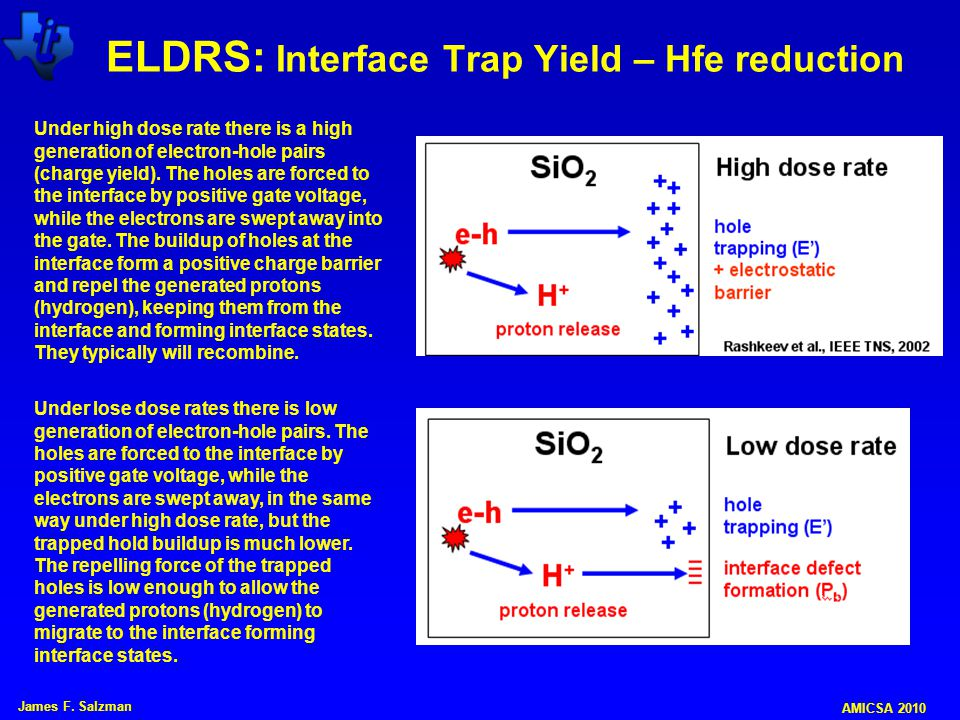 ELDRS: Interface Trap Yield – Hfe reduction