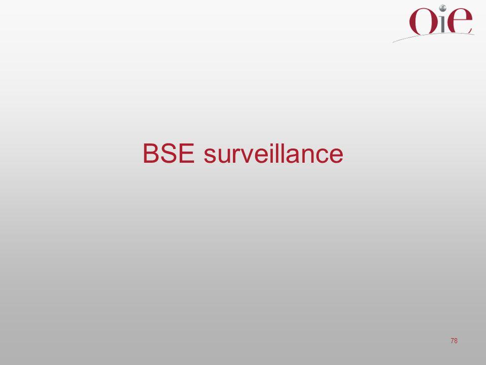 BSE surveillance