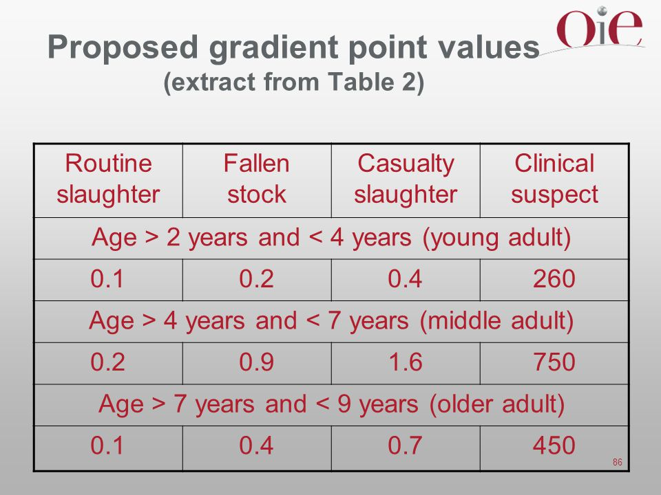 Proposed gradient point values (extract from Table 2)