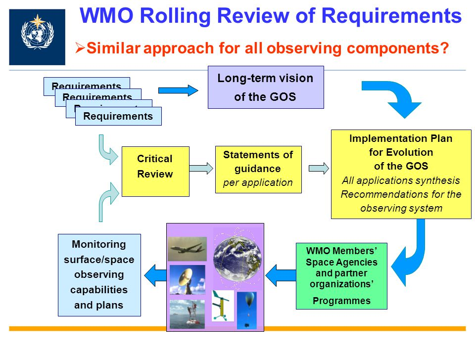 WMO Rolling Review of Requirements