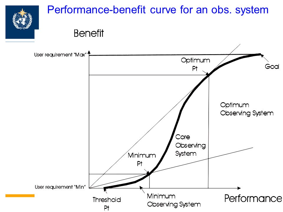 Performance-benefit curve for an obs. system