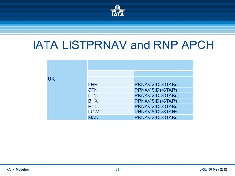 IATA LISTPRNAV and RNP APCH
