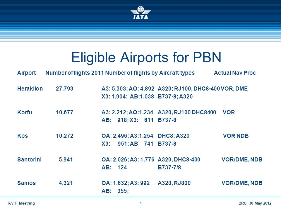 Eligible Airports for PBN
