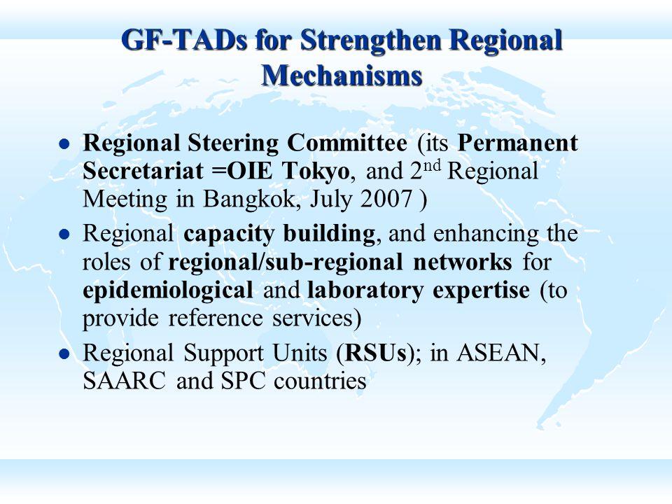 GF-TADs for Strengthen Regional Mechanisms