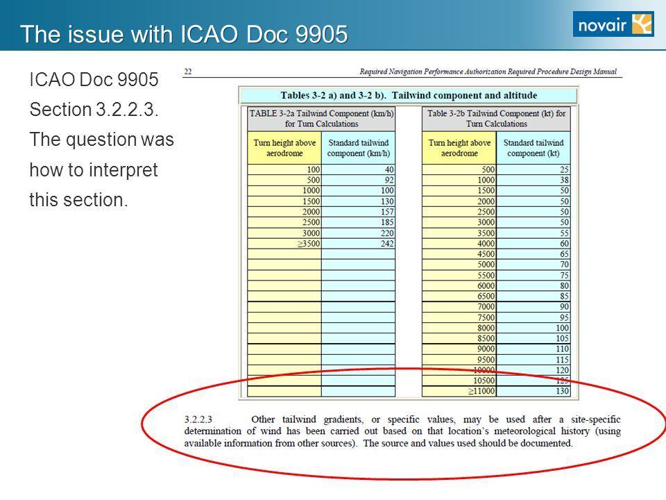 The issue with ICAO Doc 9905 ICAO Doc 9905 Section 3.2.2.3.