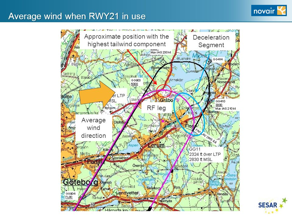 Average wind when RWY21 in use