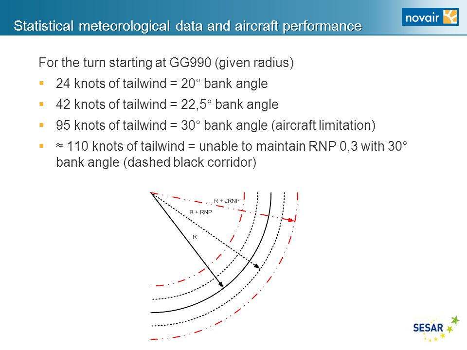 Statistical meteorological data and aircraft performance