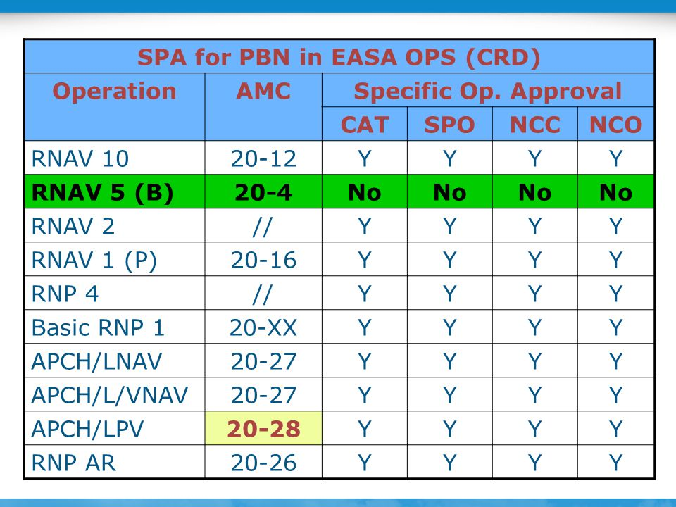 SPA for PBN in EASA OPS (CRD)
