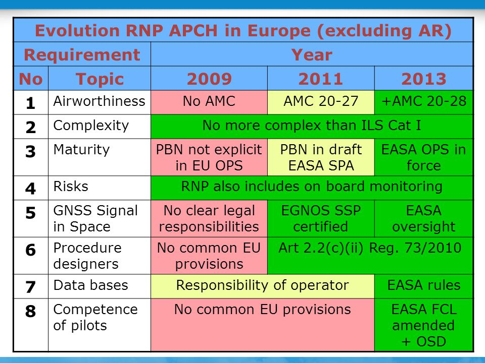 Evolution RNP APCH in Europe (excluding AR)