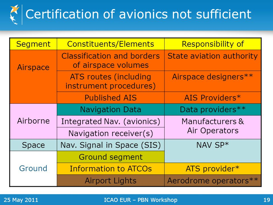 Certification of avionics not sufficient