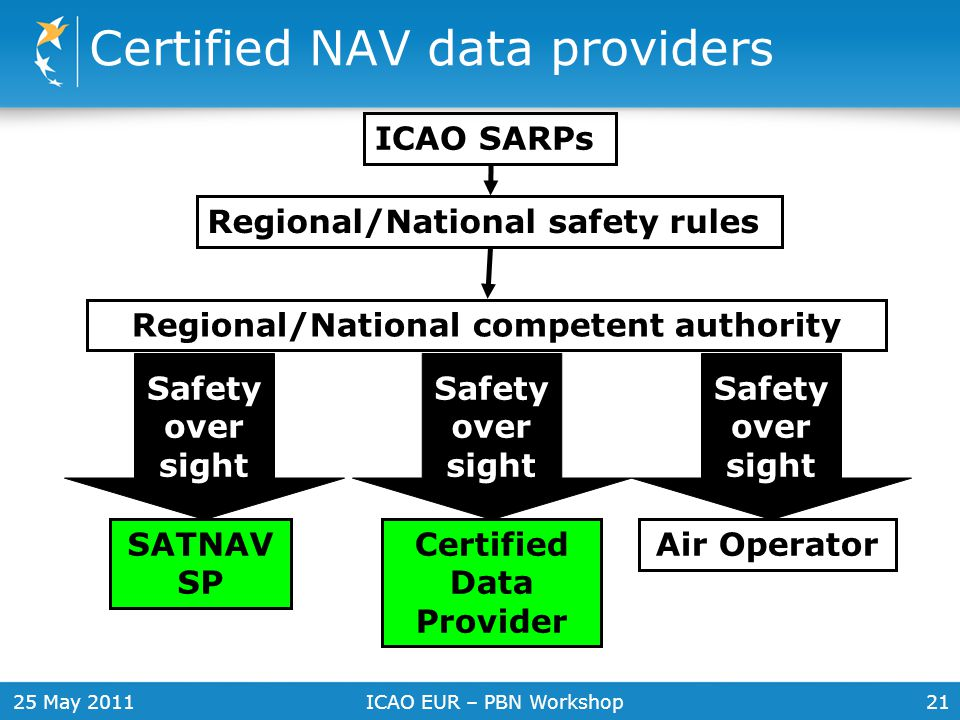 Certified NAV data providers