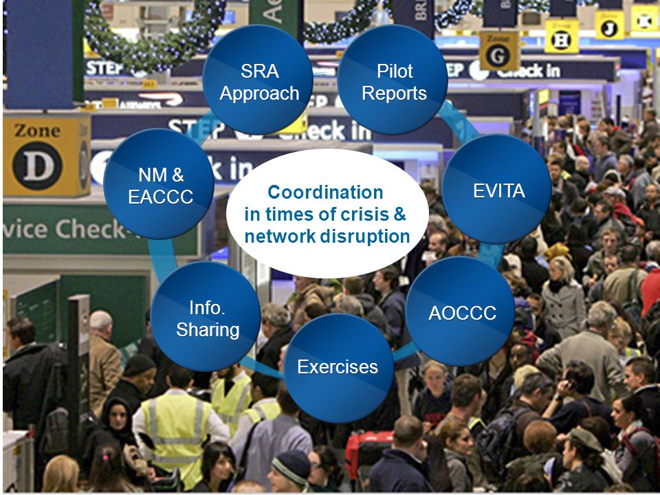 SRA Approach. Pilot. Reports. Coordination. in times of crisis & network disruption. NM & EACCC.