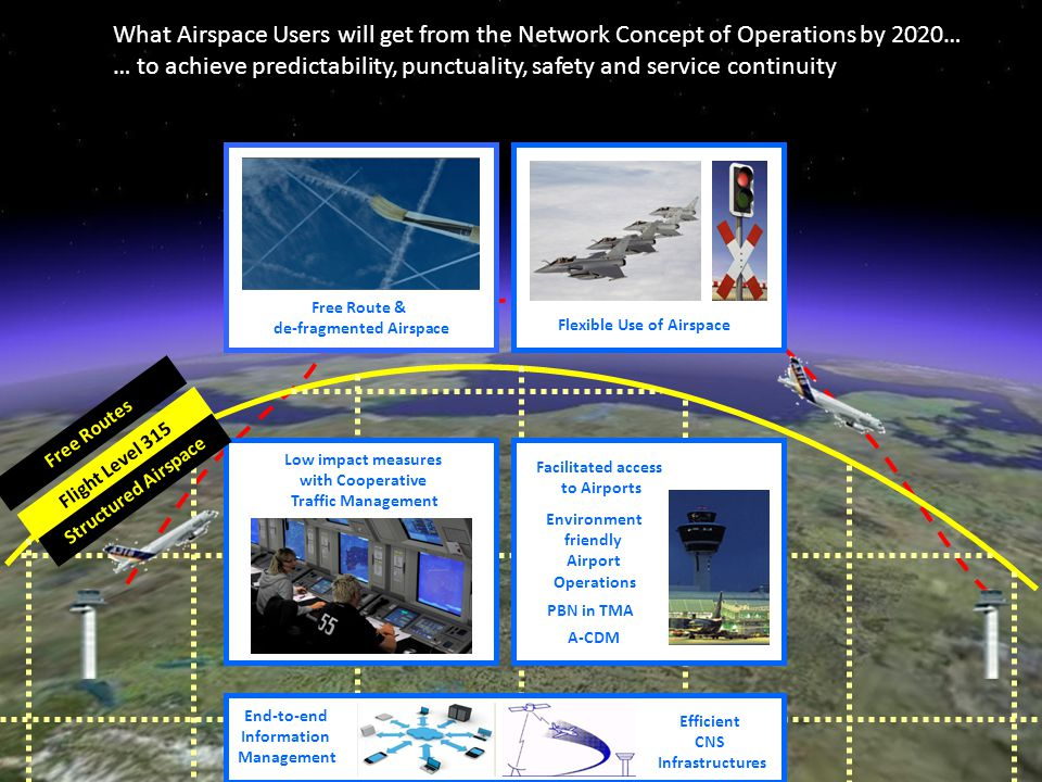 de-fragmented Airspace Flexible Use of Airspace