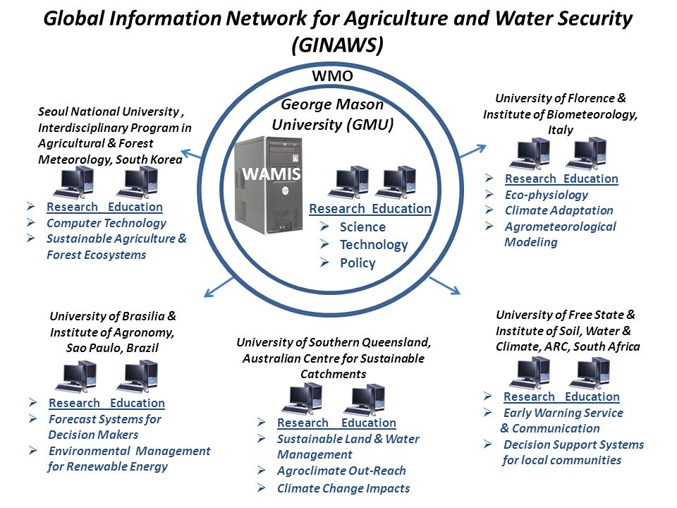 Global Information Network for Agriculture and Water Security (GINAWS)