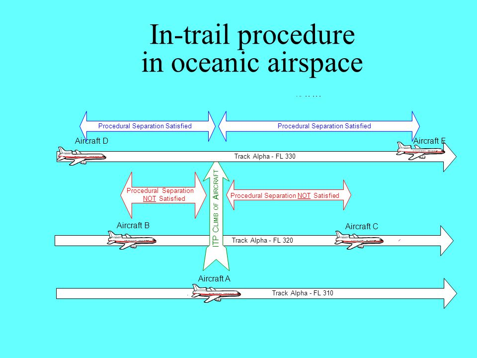 In-trail procedure in oceanic airspace