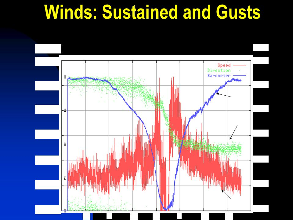 Winds: Sustained and Gusts