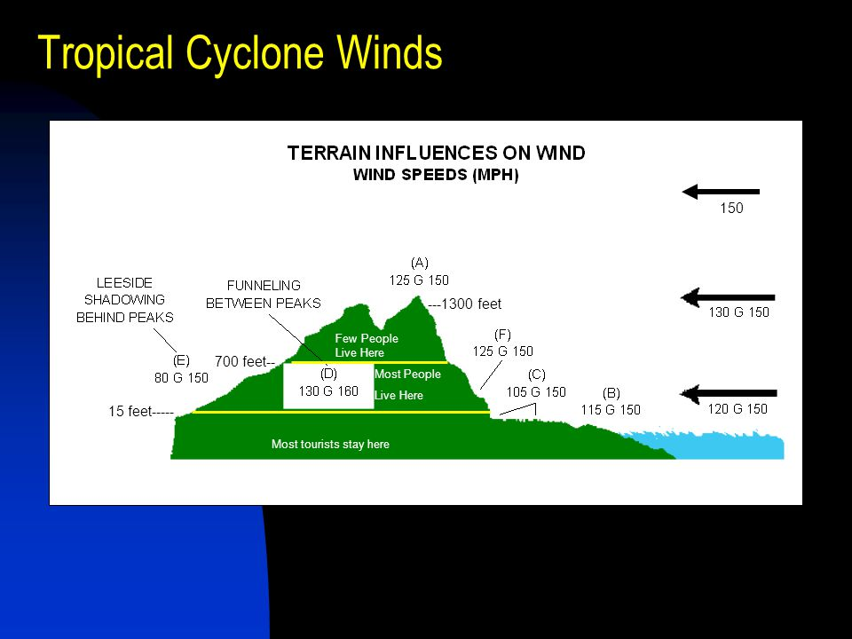 Tropical Cyclone Winds