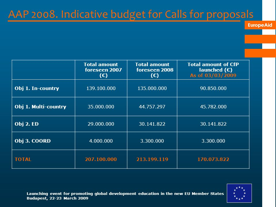 AAP 2008. Indicative budget for Calls for proposals