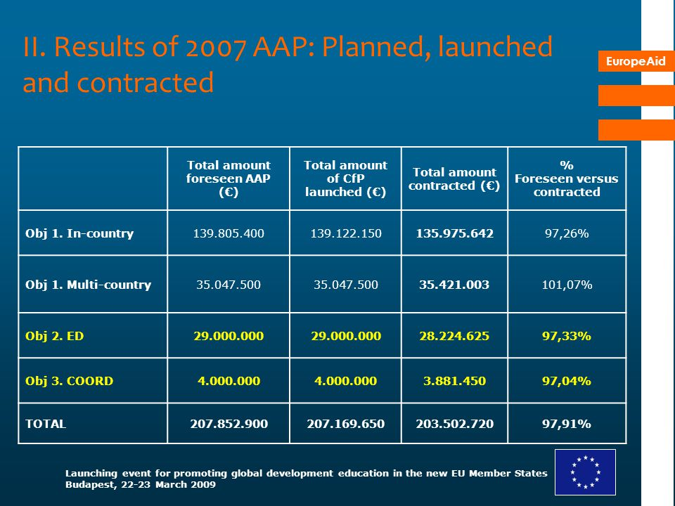 II. Results of 2007 AAP: Planned, launched and contracted