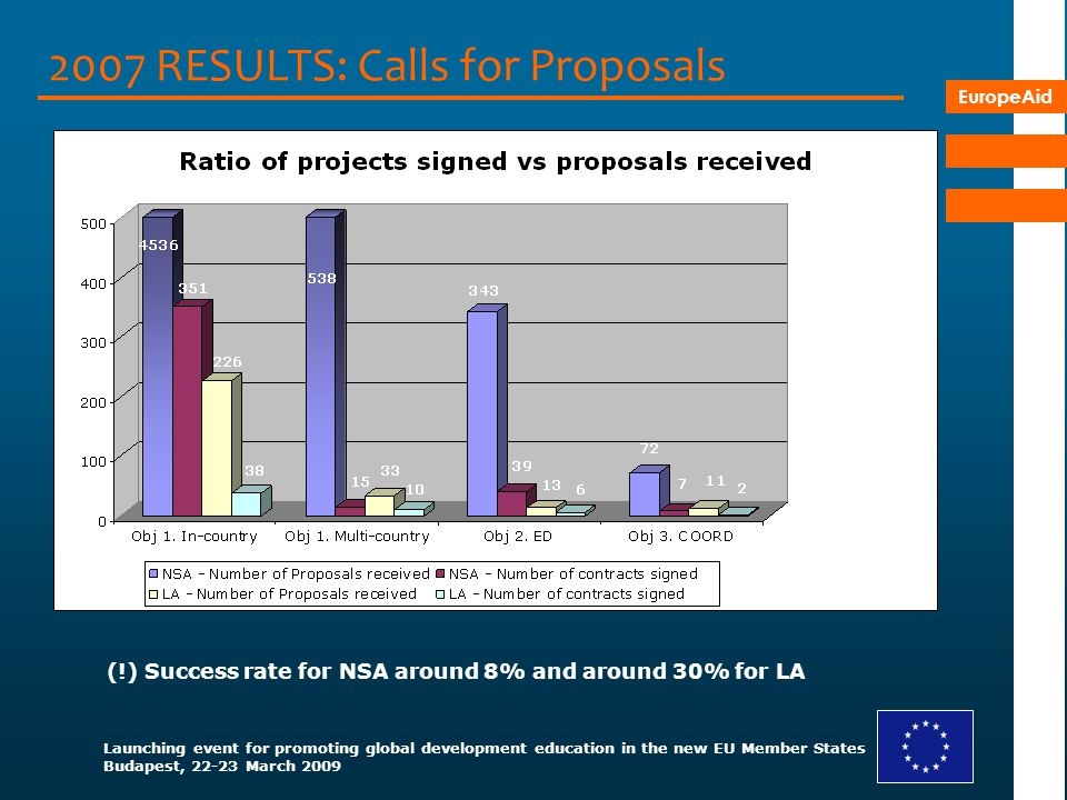 2007 RESULTS: Calls for Proposals