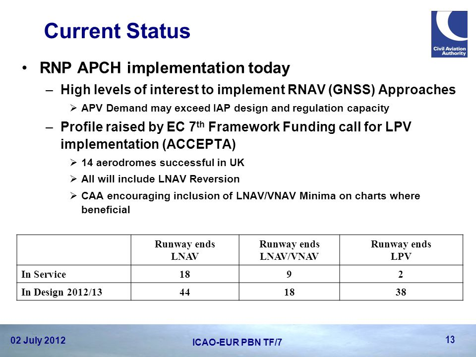 Current Status RNP APCH implementation today