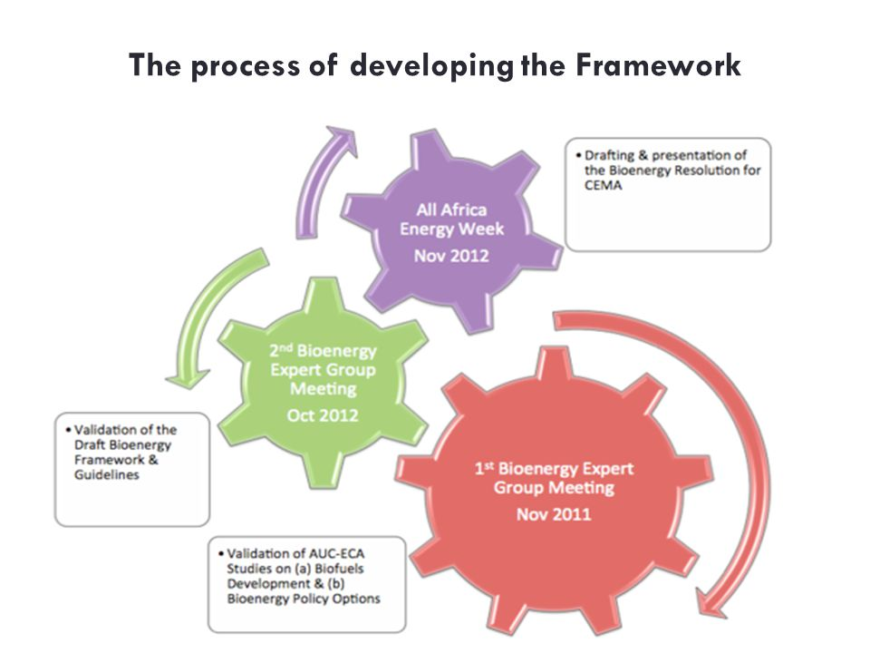 The process of developing the Framework