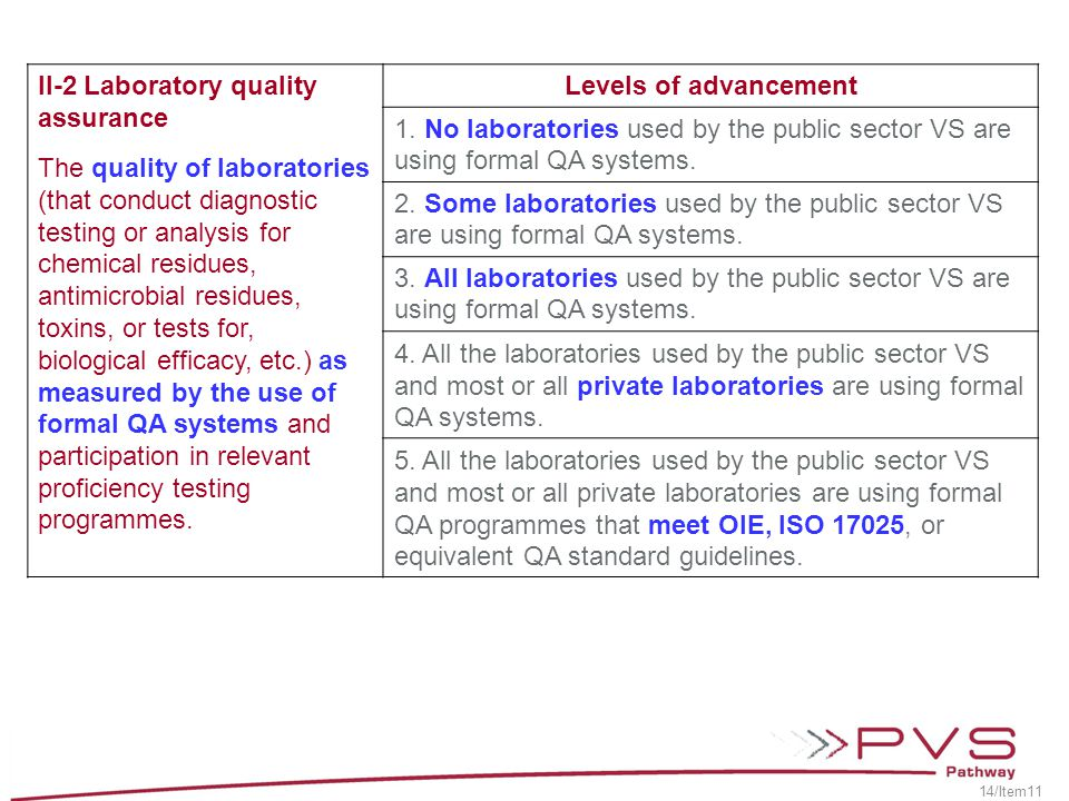 II-2 Laboratory quality assurance