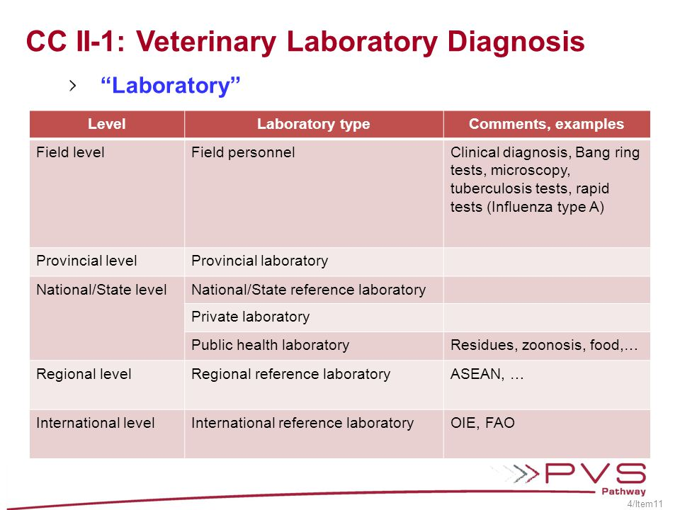 CC II-1: Veterinary Laboratory Diagnosis