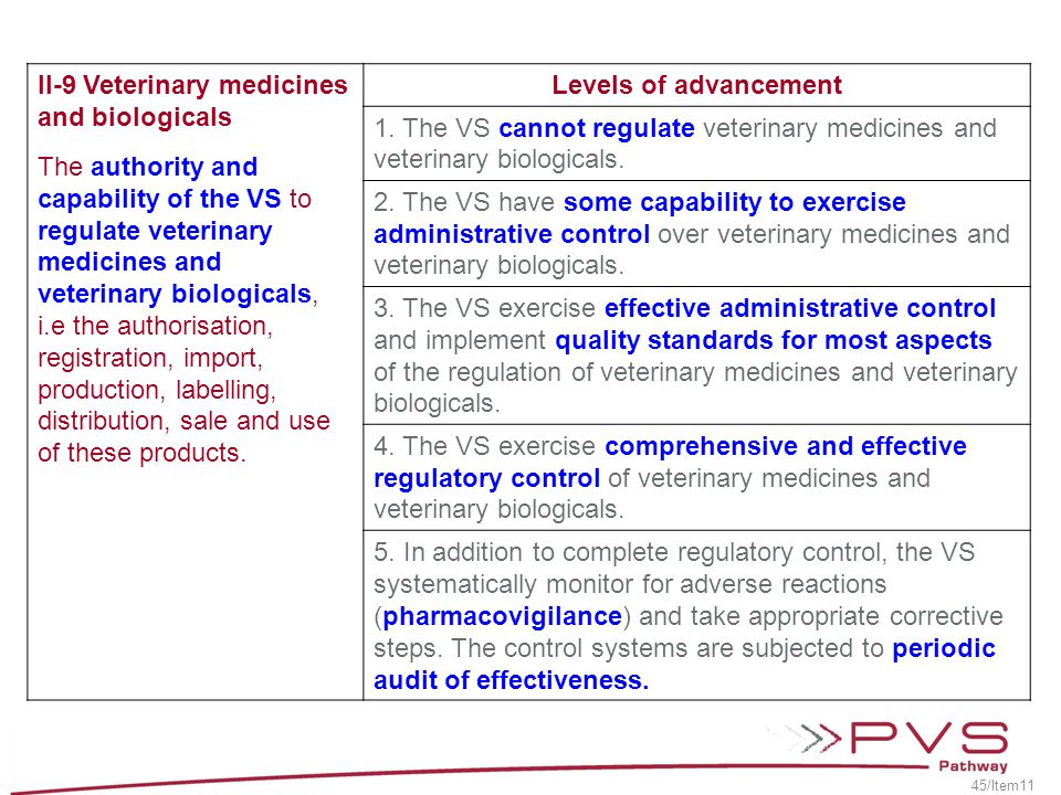 II-9 Veterinary medicines and biologicals