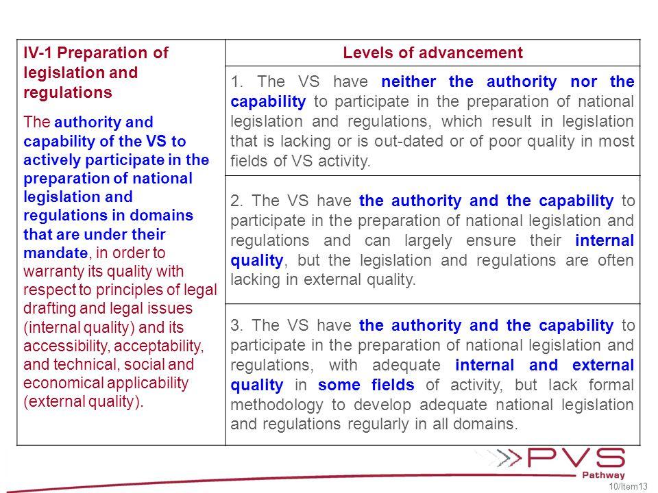IV-1 Preparation of legislation and regulations Levels of advancement