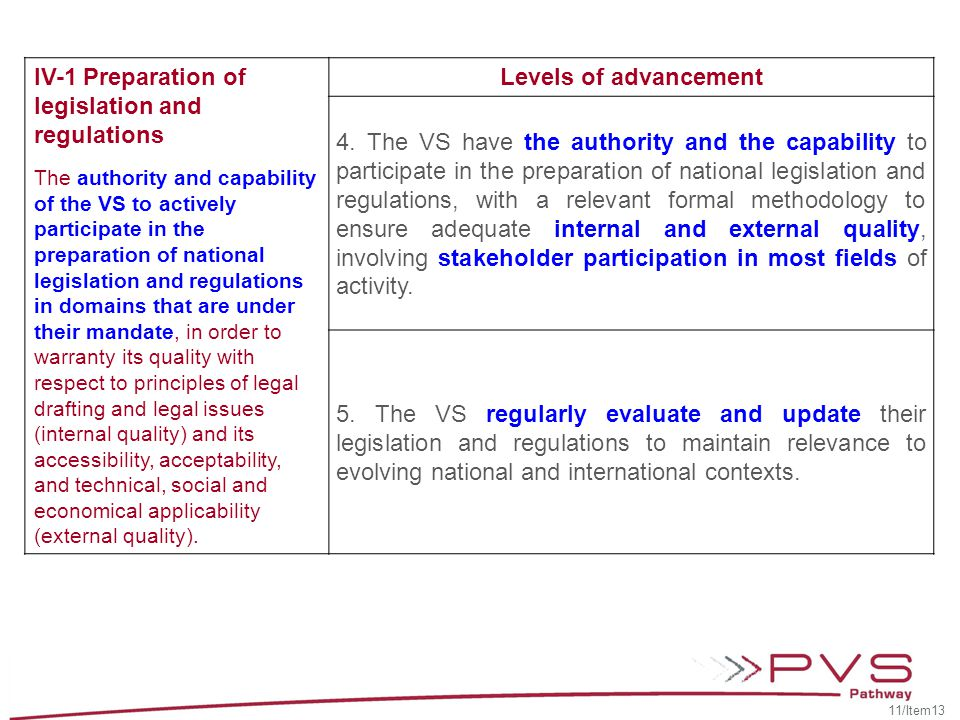 IV-1 Preparation of legislation and regulations Levels of advancement