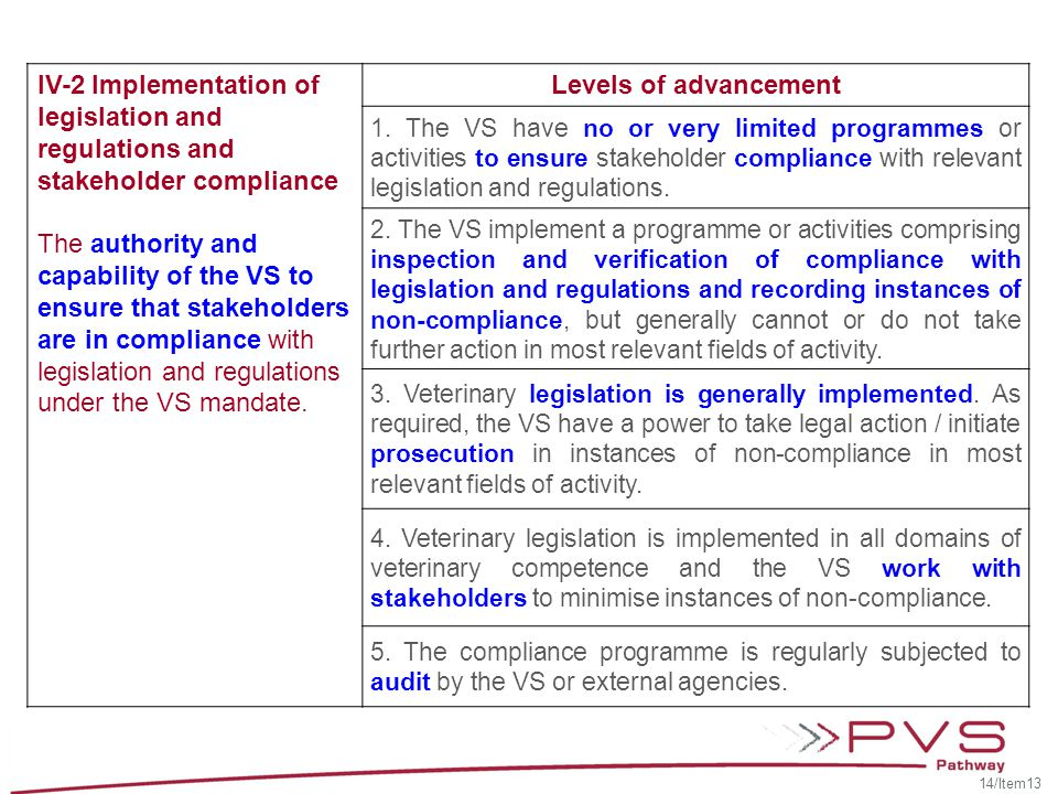 IV-2 Implementation of legislation and regulations and stakeholder compliance