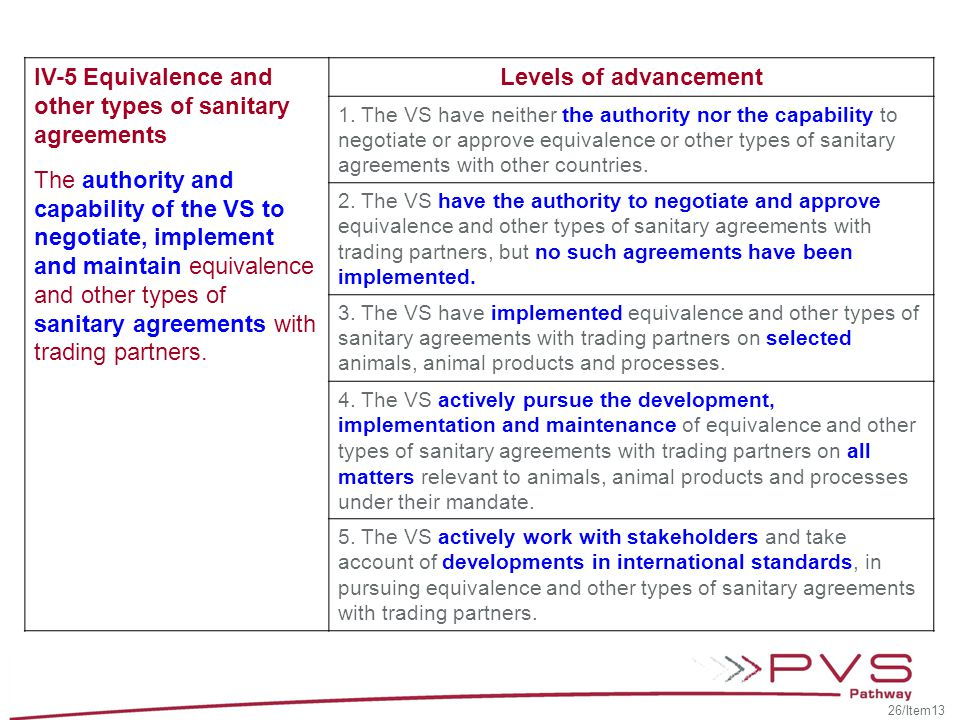 IV-5 Equivalence and other types of sanitary agreements