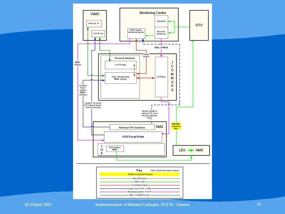 Implementation of Masked Callsigns, SOT-IV, Geneva