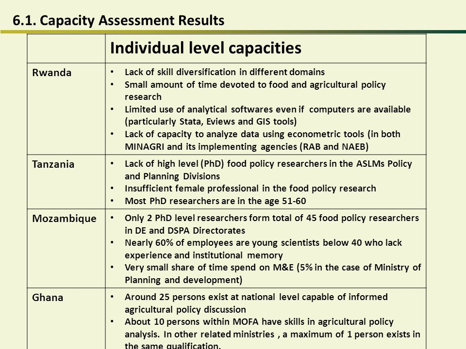 6.1. Capacity Assessment Results