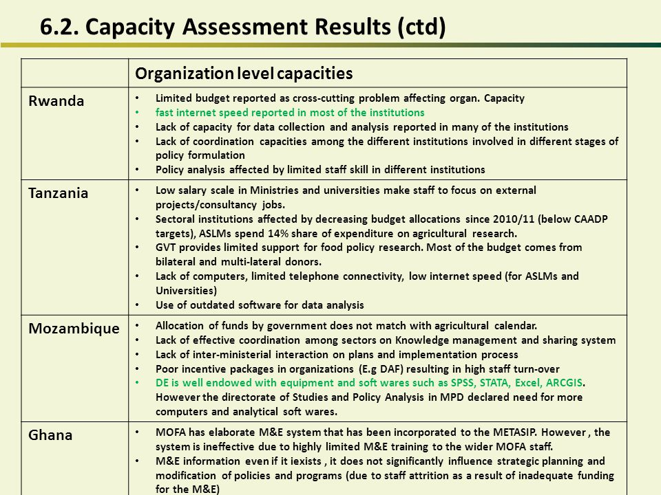 6.2. Capacity Assessment Results (ctd)
