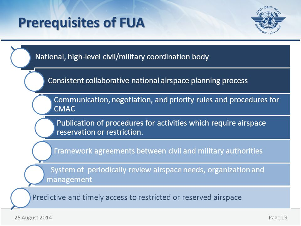 Prerequisites of FUA National, high-level civil/military coordination body. Consistent collaborative national airspace planning process.