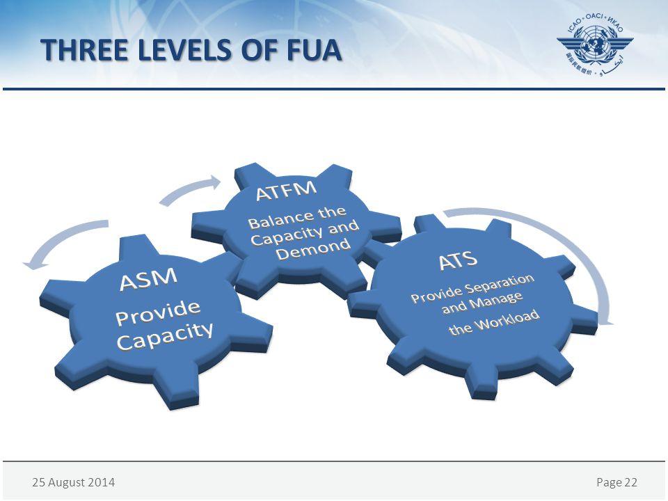 THREE LEVELS OF FUA ATFM ATS ASM Provide Capacity