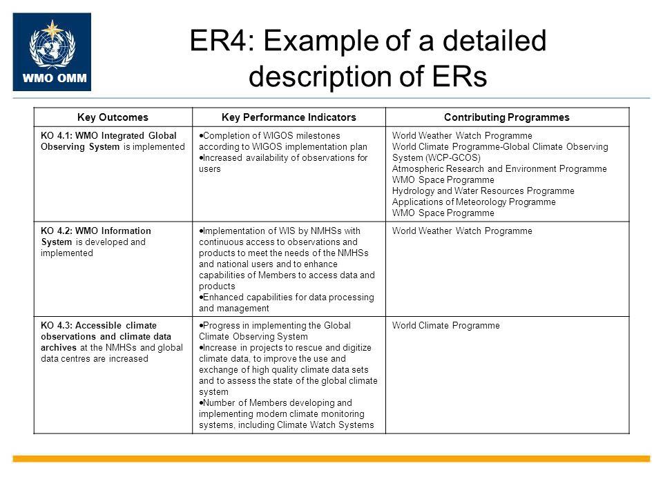 Key Performance Indicators Contributing Programmes