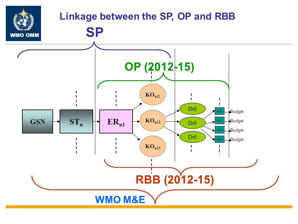 Linkage between the SP, OP and RBB