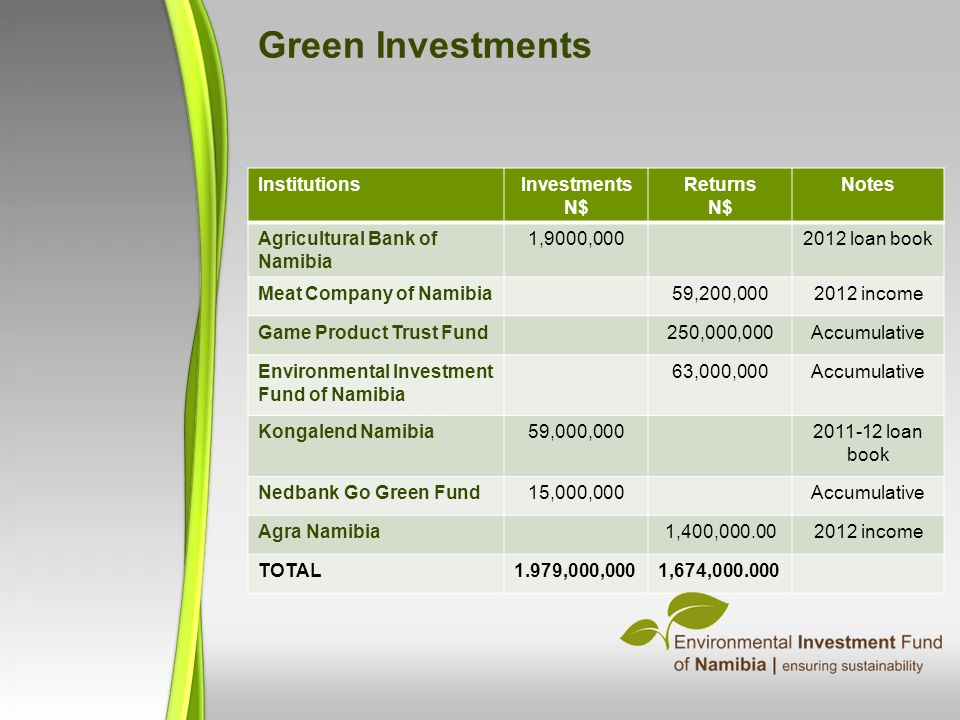 Green Investments Institutions Investments N$ Returns N$ Notes
