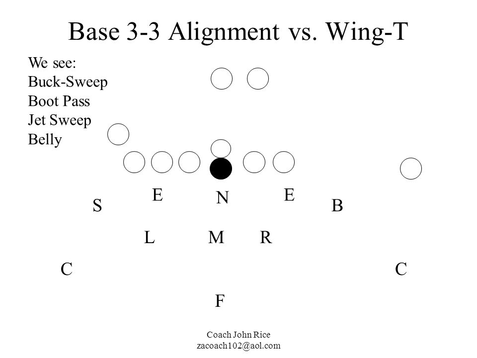 Base 3-3 Alignment vs. Wing-T