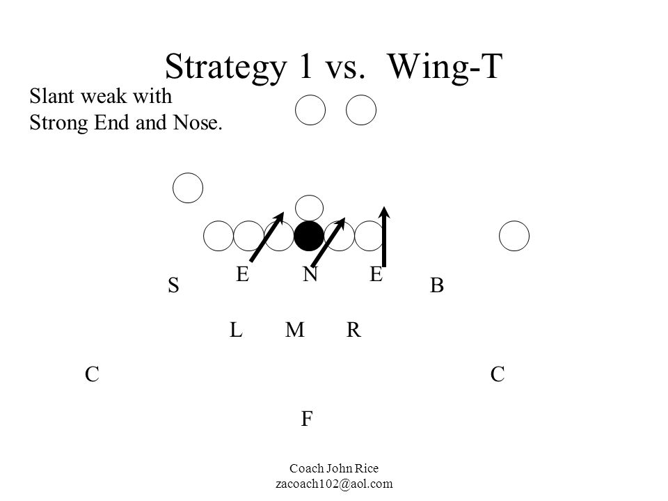 Strategy 1 vs. Wing-T Slant weak with Strong End and Nose. E N E S B L