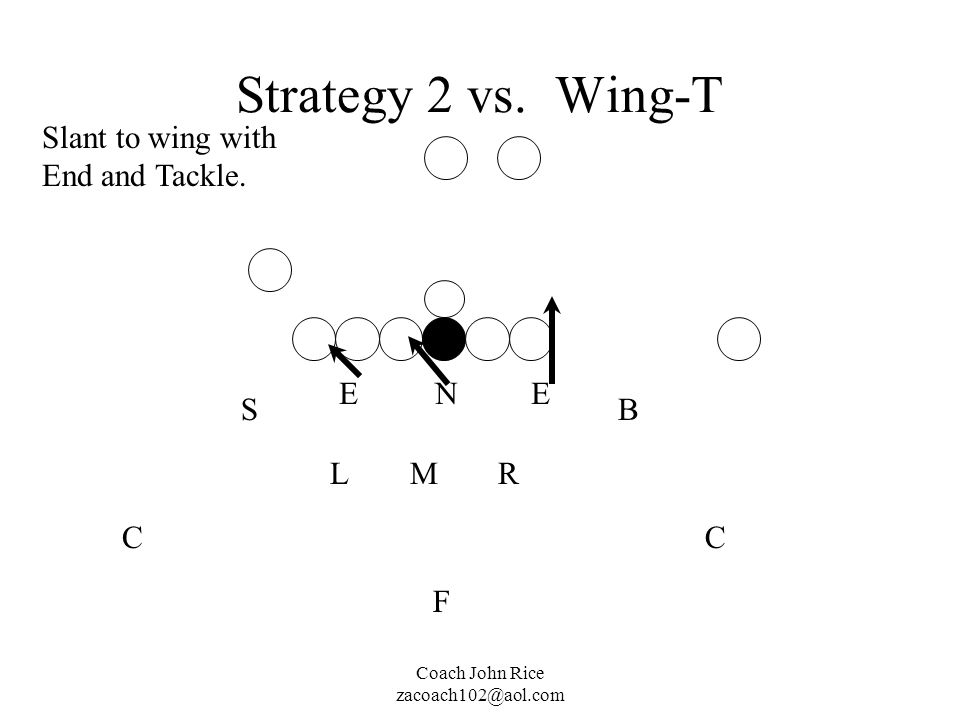 Strategy 2 vs. Wing-T Slant to wing with End and Tackle. E N E S B L M