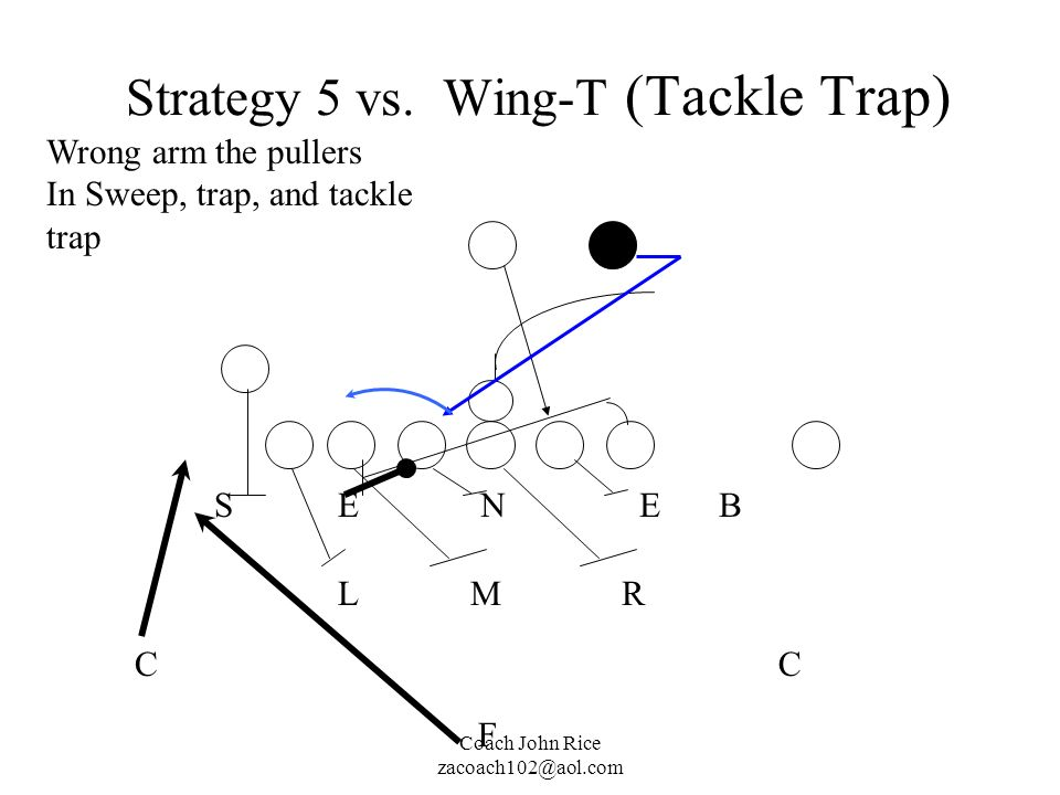 Strategy 5 vs. Wing-T (Tackle Trap)