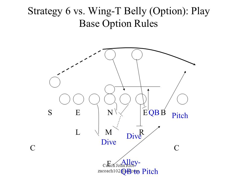 Strategy 6 vs. Wing-T Belly (Option): Play Base Option Rules