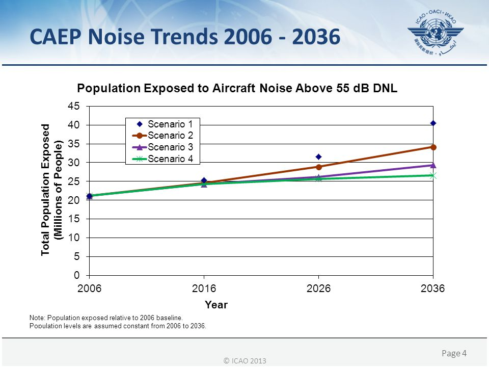 CAEP Noise Trends 2006 - 2036 © ICAO 2013