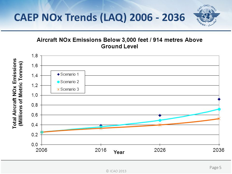 CAEP NOx Trends (LAQ) 2006 - 2036 © ICAO 2013